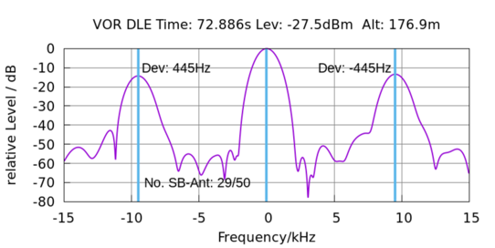 VOR spectrum and radiation of single SBO antenna pair switching with indicated frequency deviation